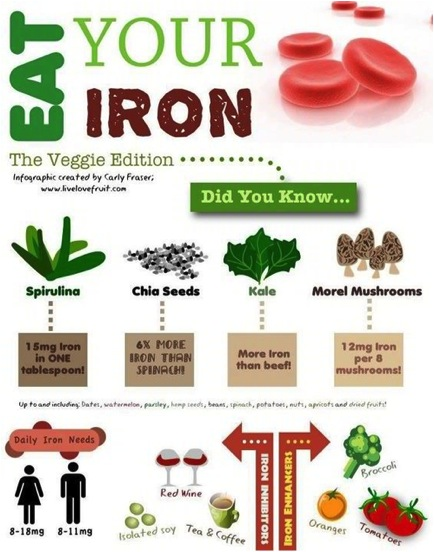 Eat Your Iron!